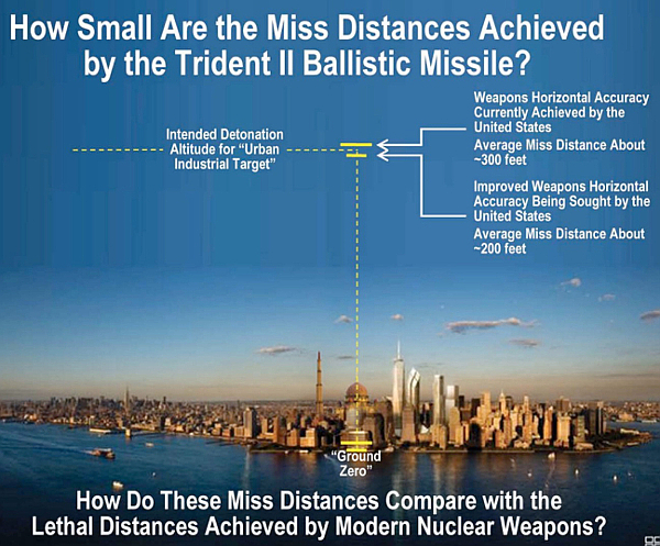 How Small Are the Miss Distances Achieved by the Trident II Ballistic Missile? How Do These Miss Distances Compare with the Lethal Distances Achieved by Modern Nuclear Weapons?