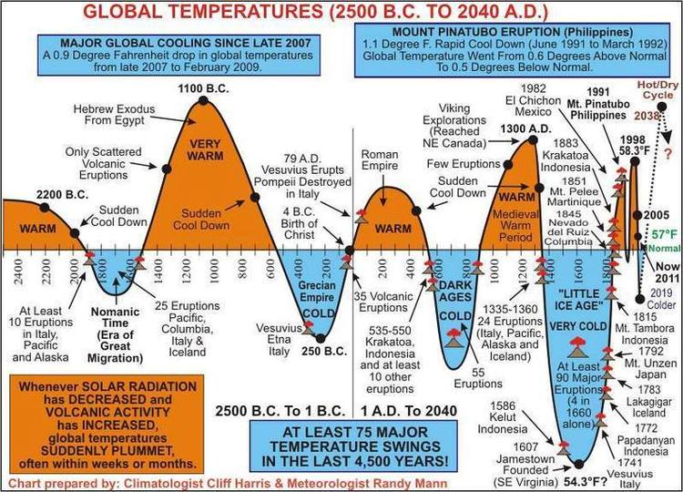 climate change chart historical